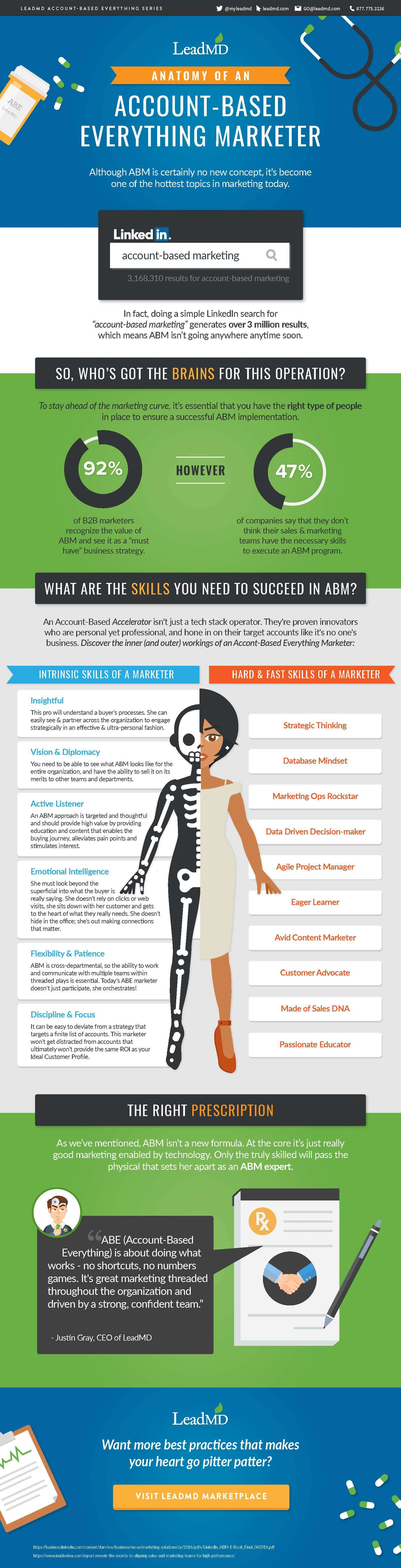 Infographic Anatomy Of An Account Based Everything Marketer Leadmd