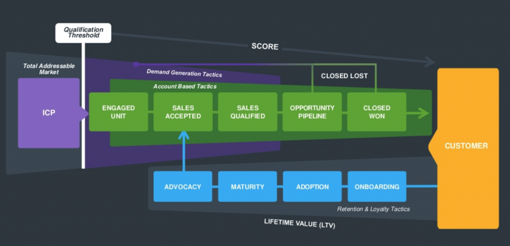 Customer Lifecycle Model: Hybrid ABM and Demand Gen