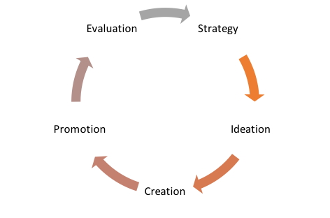 Content Cycle