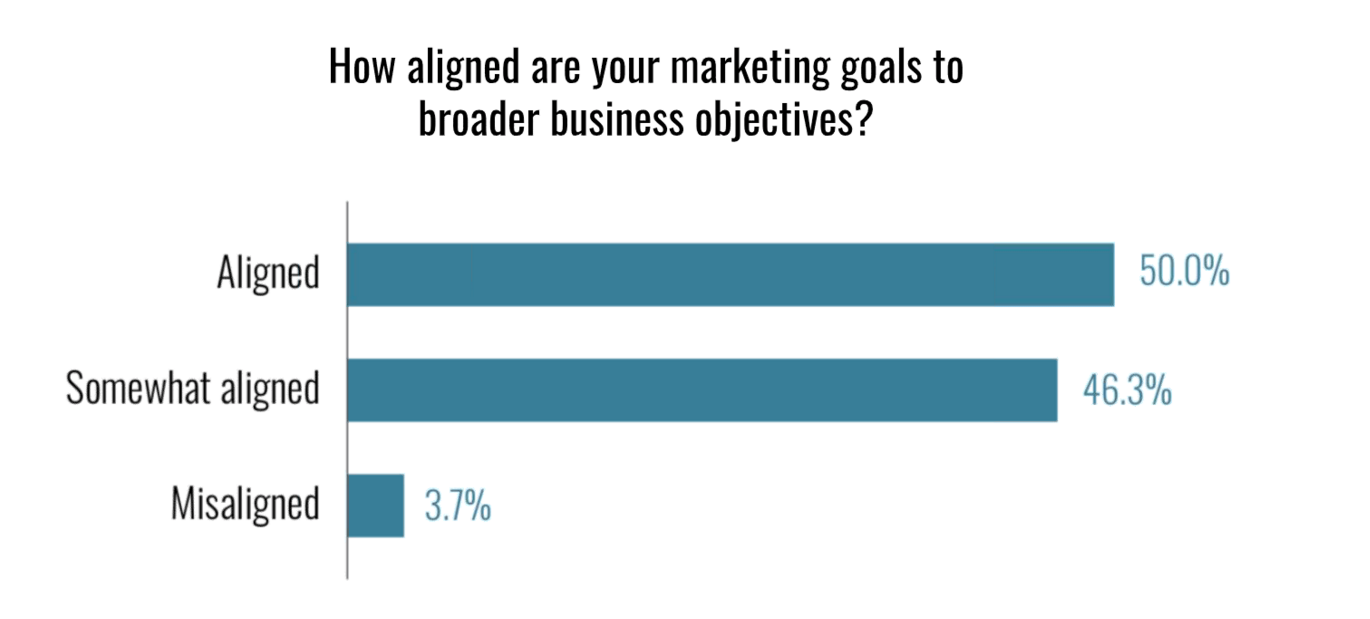 Marketing Leaders Not Aligning to Corp Strategy
