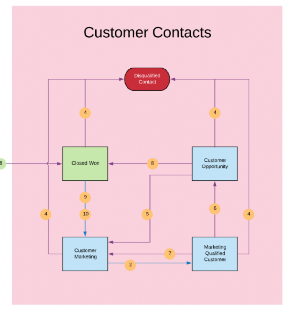 Customer Lifecycle Flowchart Example