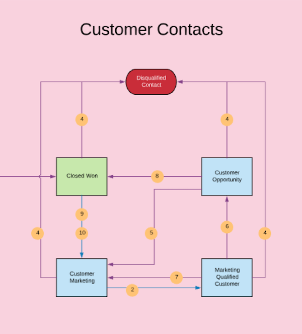 customer lifecycle flow chart