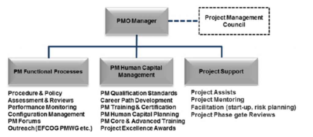 PMI PMO Staffing Recommendation