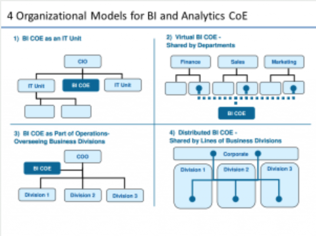Organizational Models for BI and Analytics COEs