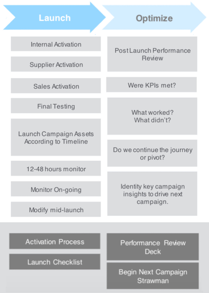 Campaign Playbook: Launch and Optimize Stages