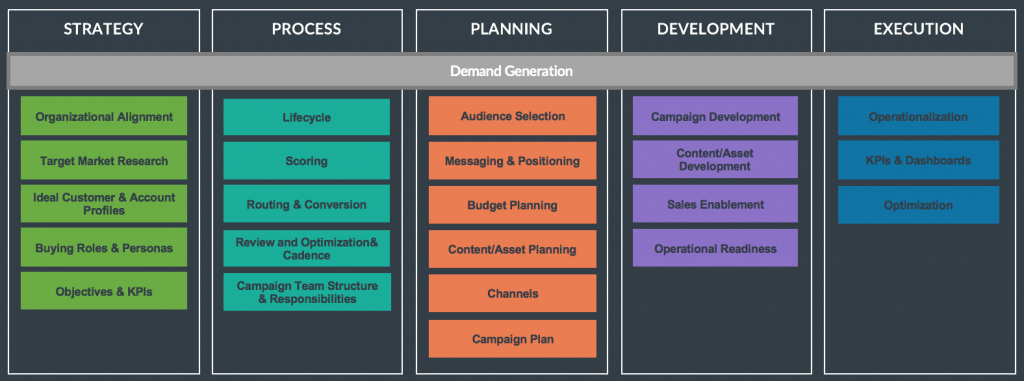 Demand Generation Subframework