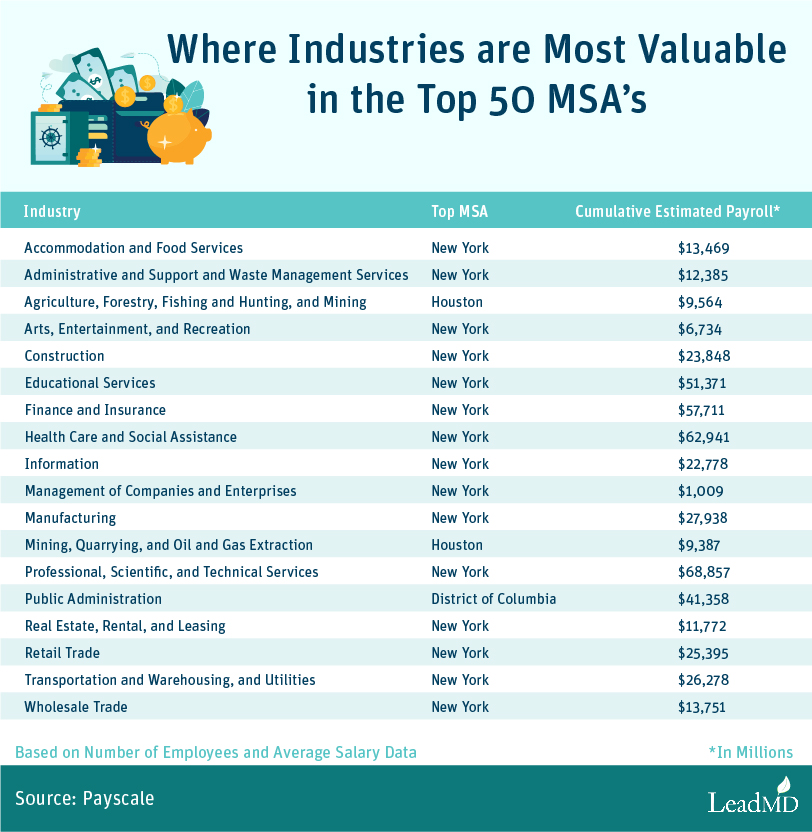 Where Industries are Most Valuable in the Top 50 MSA's Graphic