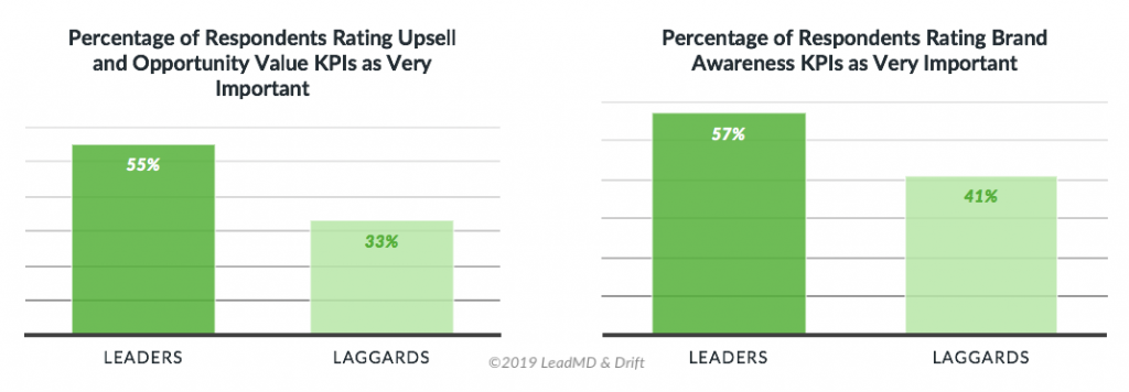 Customer KPIs Sales and Marketing Leaders Focus on to Win More