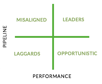 Sales and Marketing Alignment Index