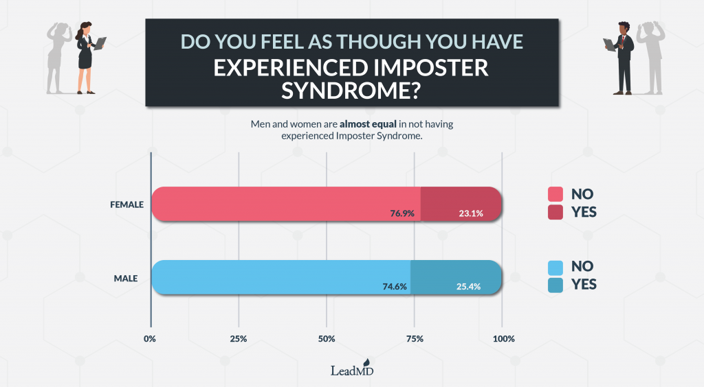 Do you feel like you've experienced imposter syndrome? Graphic
