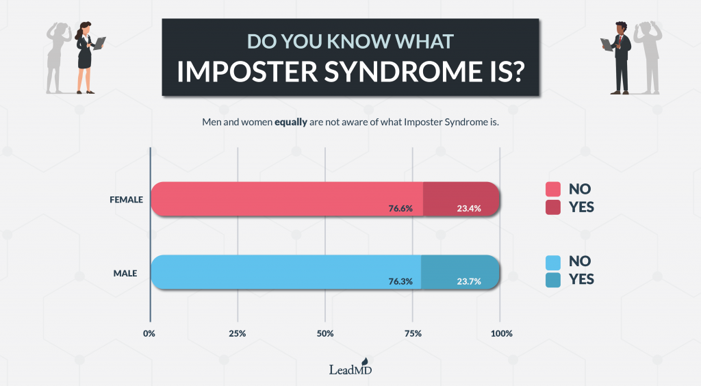 Do you know what imposter syndrome is? Infographic