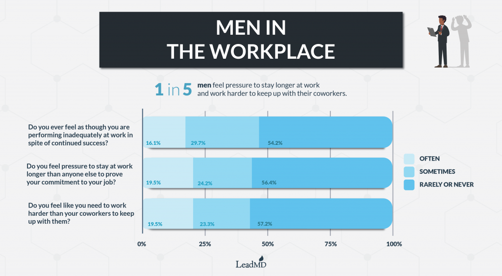 Men in the Workplace Graphic