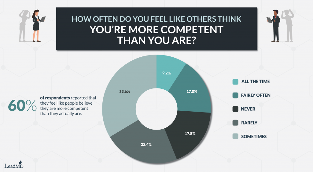 Do you feel like people think that you're more competent than you are? Graphic