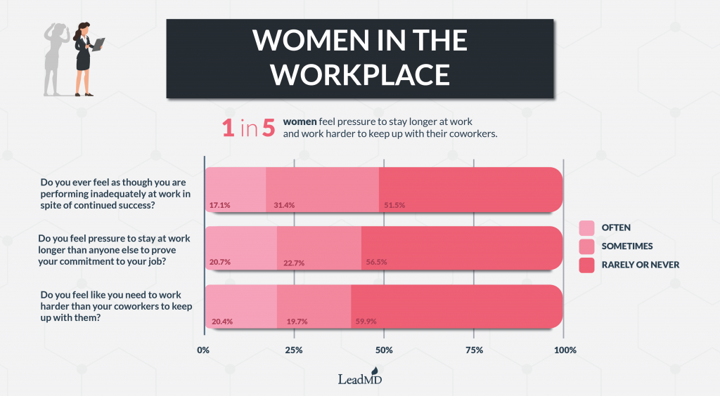 Women in the Workplace Graphic