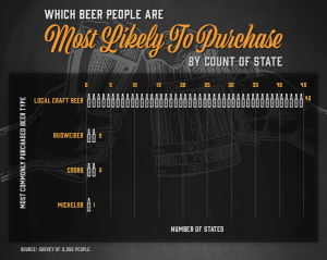 graph showing which type of beer people are most likely to buy