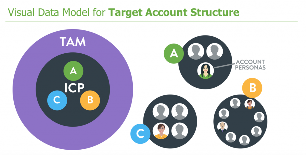 Defining Target Accounts: TAM, ICP and Different Types of Buying Committees