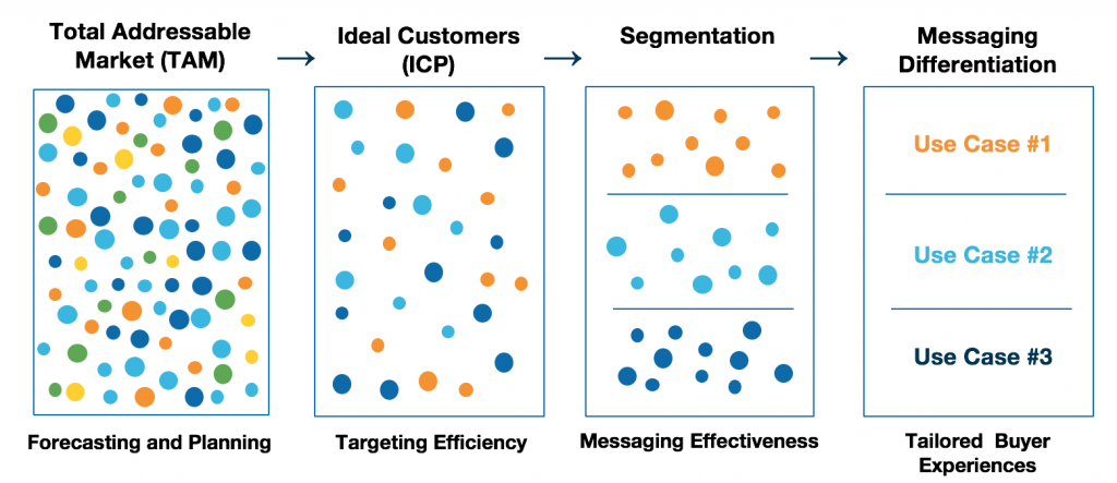 ABM Message Mapping