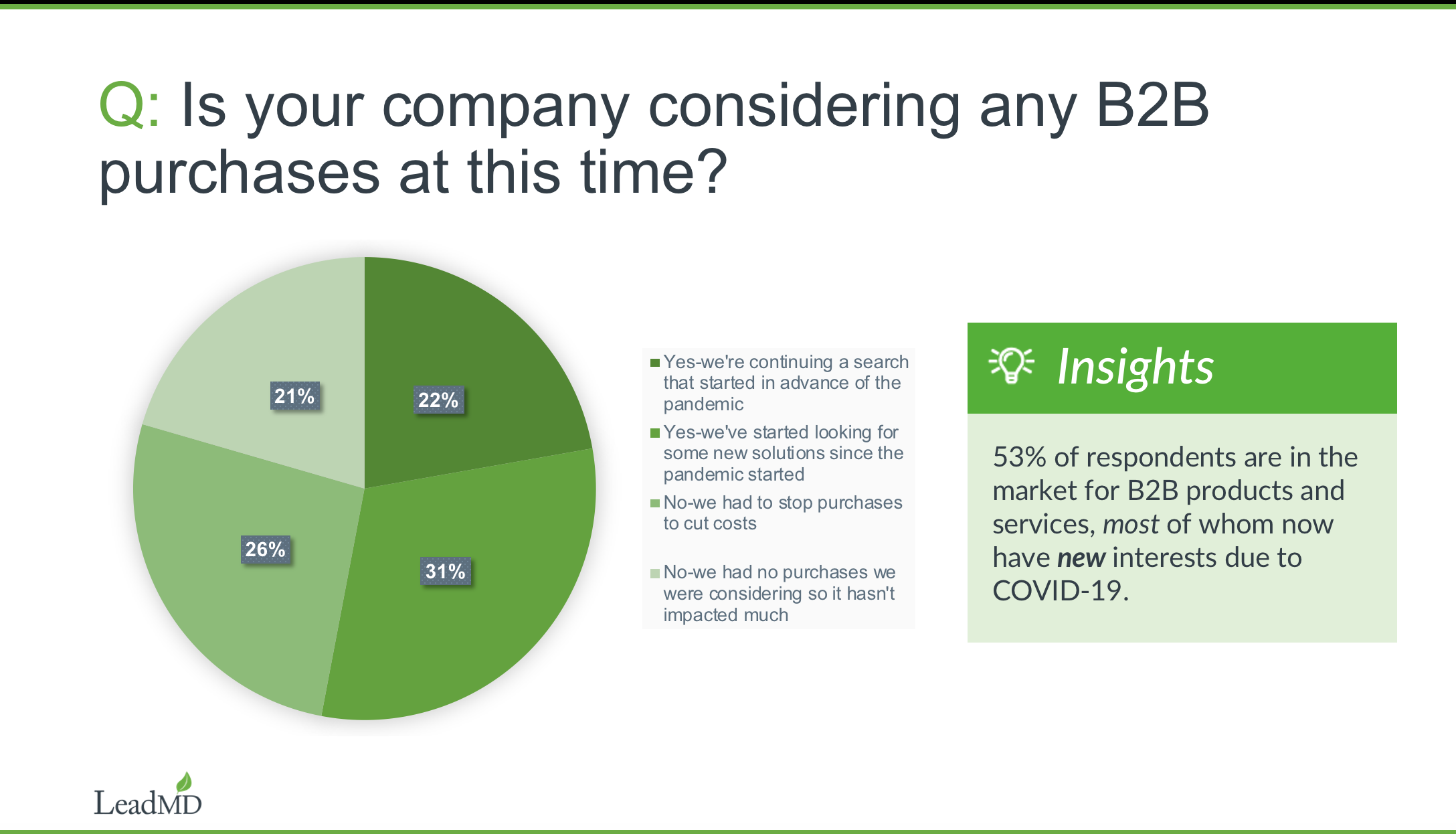 B2B Buyers Sentiment and Purchase Habits