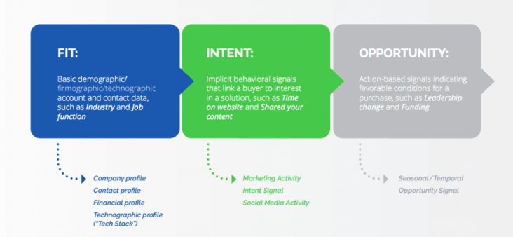 Intent Data Graphic: Fit, Intent and Opportunity
