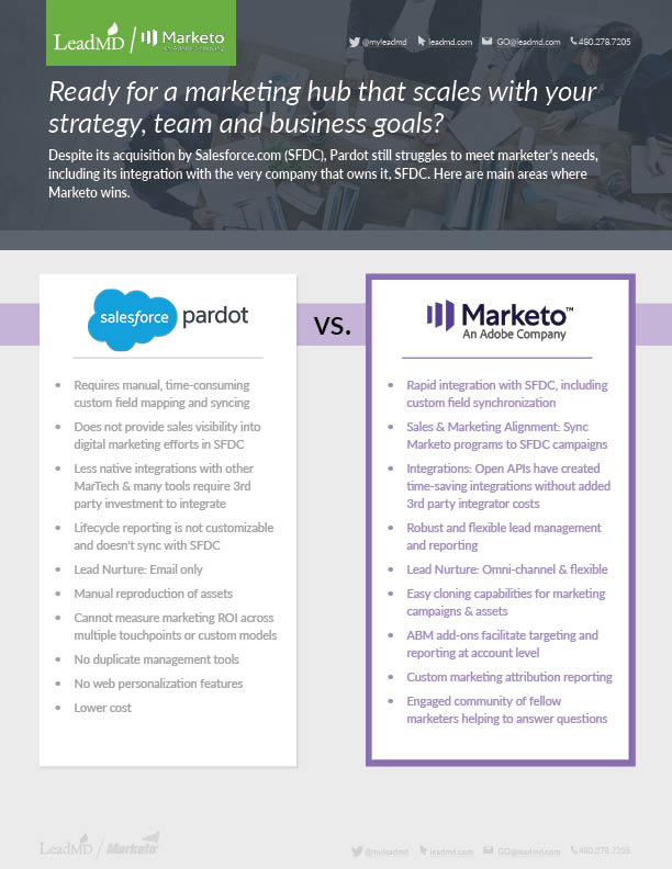 Pardot vs. Marketo