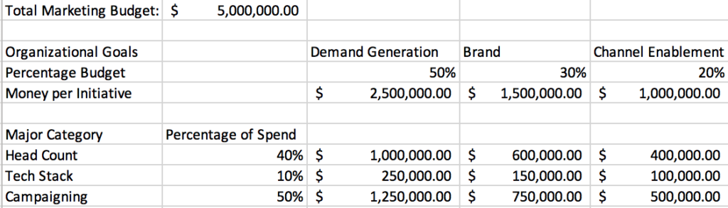 Marketing Budget: Headcount vs. TechStack vs. Campaign Spend