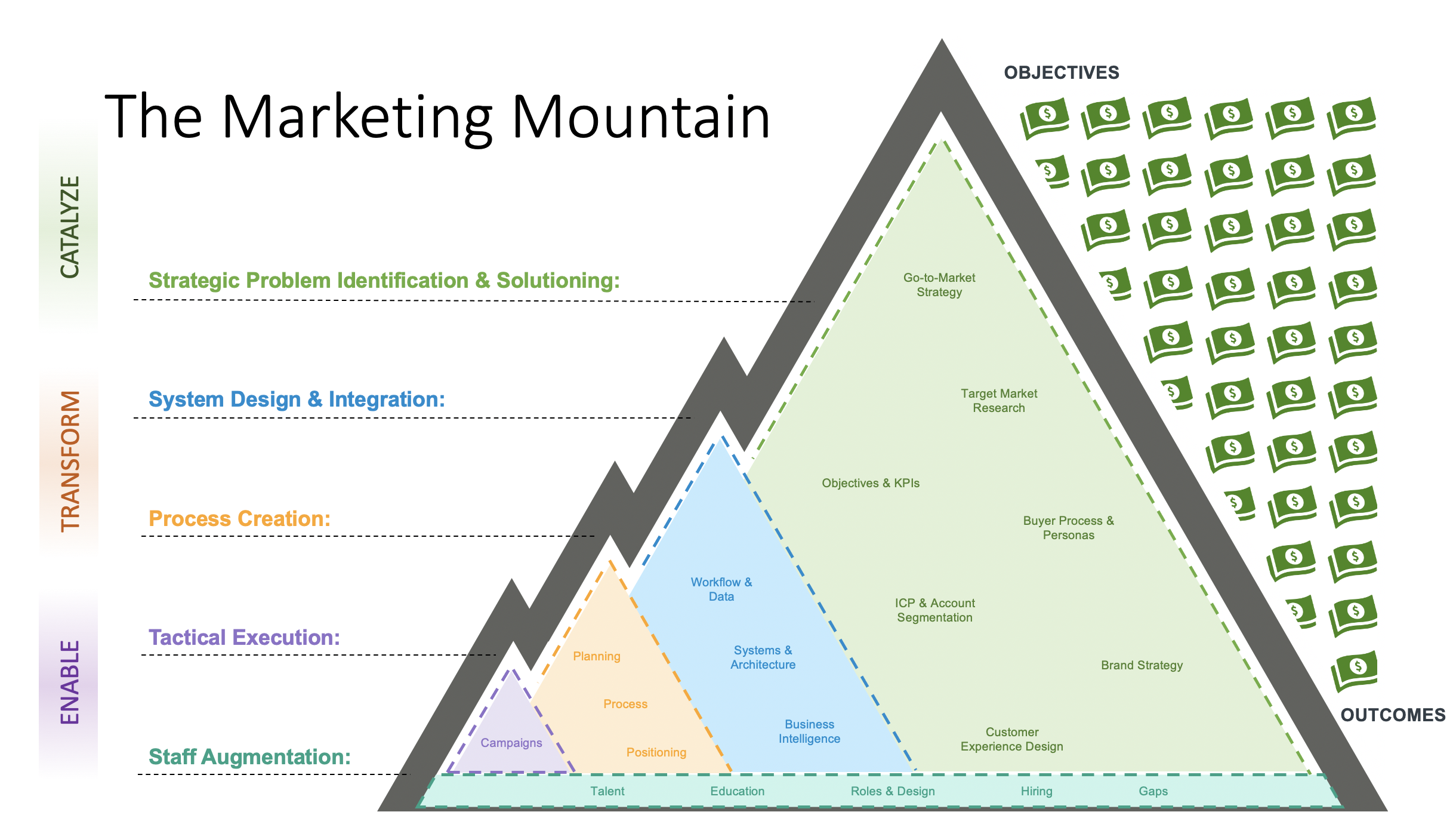 Marketing Mountain