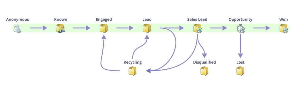 marketo lead lifecycle